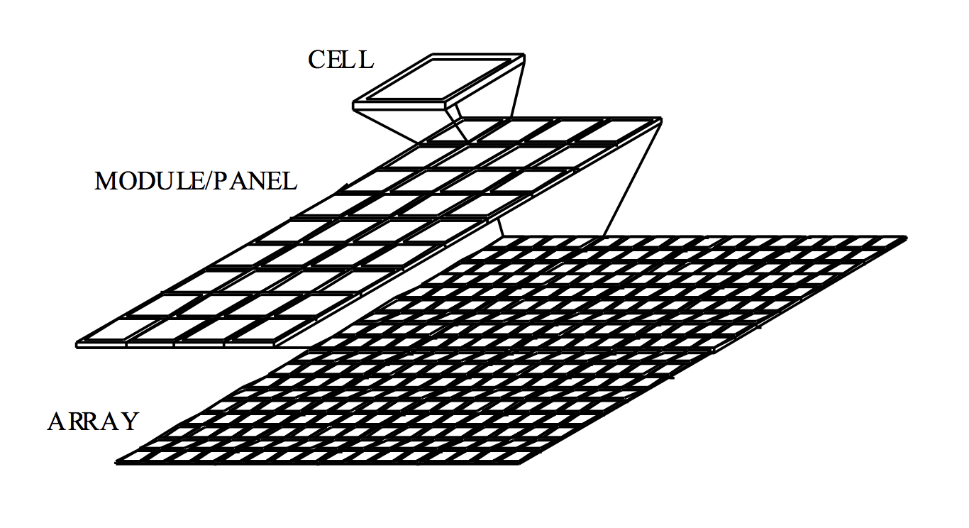 solar panel construction  orientation and use unit
