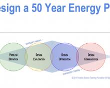 Design a 50 Year Energy Plan